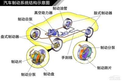 汽车制动系统示意图