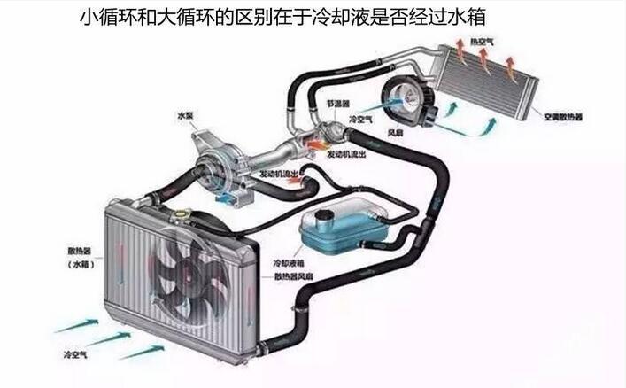 汽车的暖风循环是单独的一个管路,和冷却液小循环管路并联存在(不知道车友是否能理解并联),介质还是发动机冷却液,如果缺少或泄漏冷却液也就是导热介质不足,那来自发动机的热量无法传递过来,自然难以实现空调制热。 3.暖水阀常闭