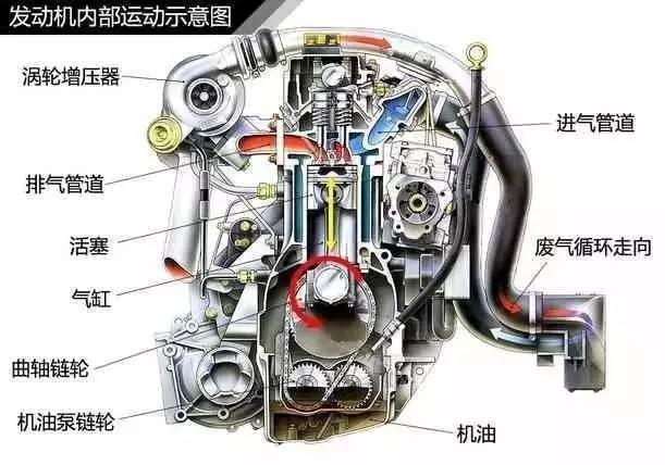 汽车发动机都说买涡轮增压,到底好在哪里?